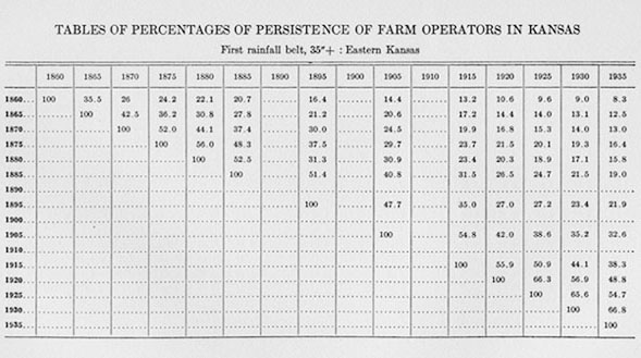 [Tables of Percentages of Persistence of Farm Operators in Kansas]