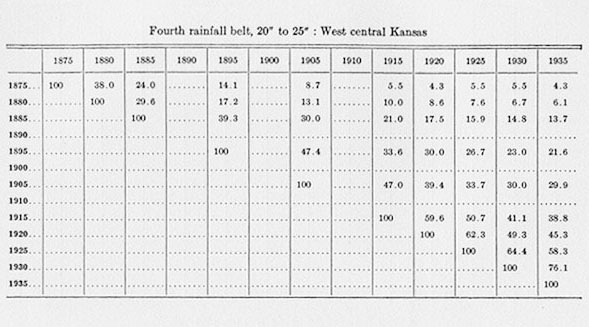 [fourth rainfall belt 20'' to 25'': west central Kansas]