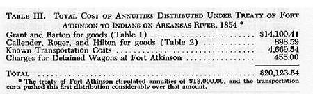 Total Cost of Annuitues Distributed UnderTreaty of Fort Atkinson.