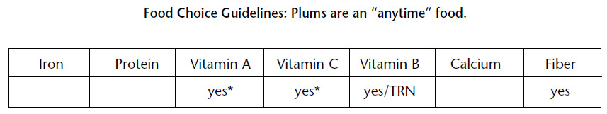 Food choice - plums